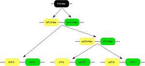 TNNT2 - Image: Tn T Tn I gene pairs
