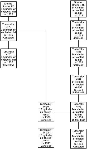 Sergei Tumansky - Family tree of Tumansky engines