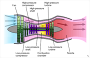 Schematic diagram illustrating a 2-spool, low-bypass turbofan engine with a mixed exhaust, showing the low-pressure (green) and high-pressure (purple) spools. The fan (and booster stages) are driven by the low-pressure turbine, whereas the high-pressure compressor is powered by the high-pressure turbine