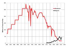 Coal mining in the United Kingdom - Wikipedia
