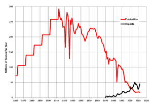 Coal mining in the United Kingdom - Annual UK coal production (in red) and imports (black), DECC data.