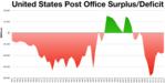 USPS Surplus-Deficit.png