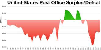 Superávit / déficit do serviço postal dos Estados Unidos