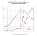 US Crude Oil Production and Imports.png