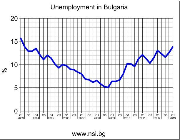 Unemployment in Bulgaria