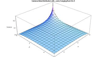 Variance for Beta Distribution for alpha and beta ranging from 0 to 5 - J. Rodal.jpg