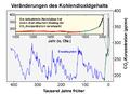 Verlauf Kohlendioxidgehalt.png