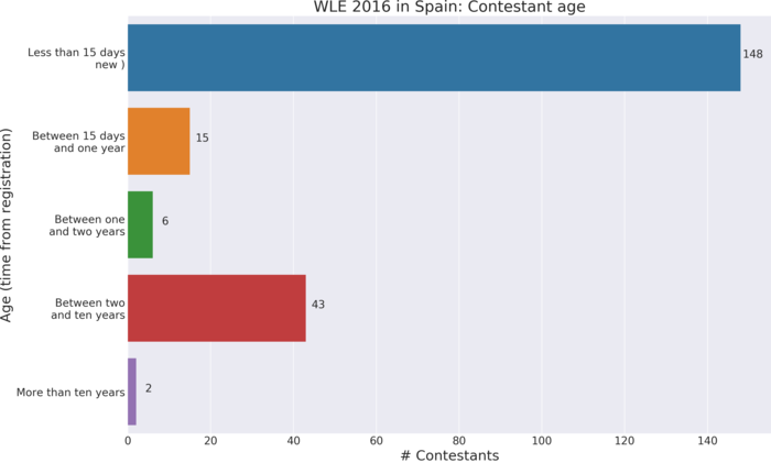 Wiki Loves Earth 2016 in Spain: Contestant age. Time from registration to first contribution to contest