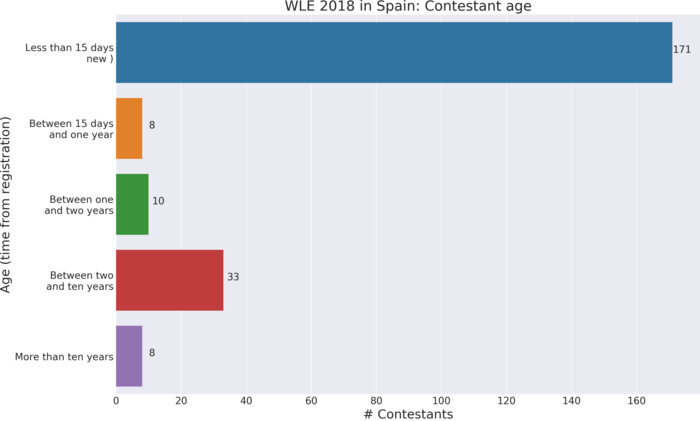 Wiki Loves Earth 2018 in Spain: Contestant age. Time from registration to first contribution to contest