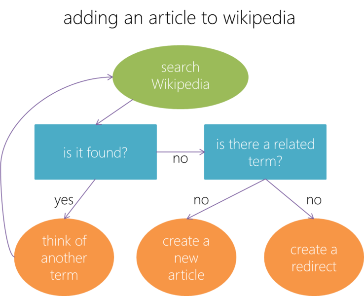 File:Wikipedia article-creation-modern.png