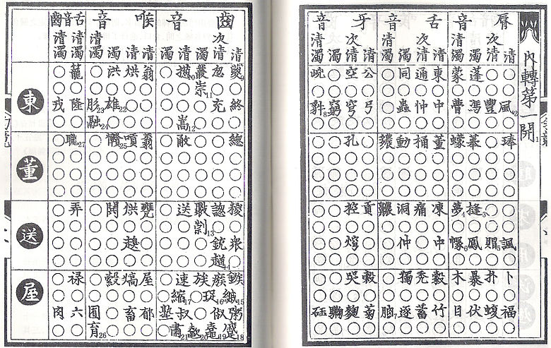 The first table of the Yunjing, covering the Guangyun rhyme classes 東 dōng, 董 dǒng, 送 sòng and 屋 wū (-k in Middle Chinese)