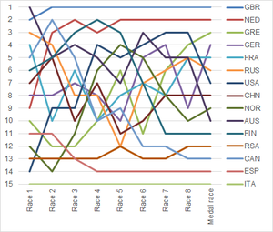 Sailing at the 2008 Summer Olympics – Yngling - Graph showing the daily standings in the Yngling during the 2008 Summer Olympics