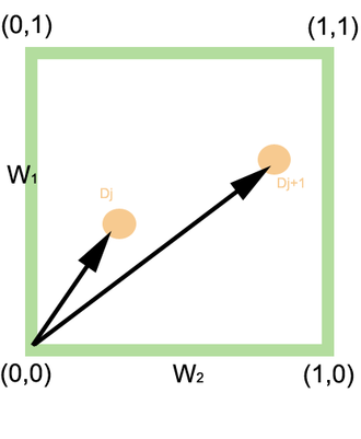 Extended Boolean model - Image: 2D Extended Boolean model OR example