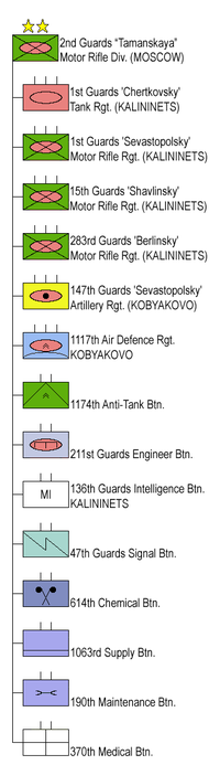 2nd Guards Motor Rifle Division