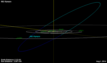 582 Olympia 1.08.2014 ecliptic view.png