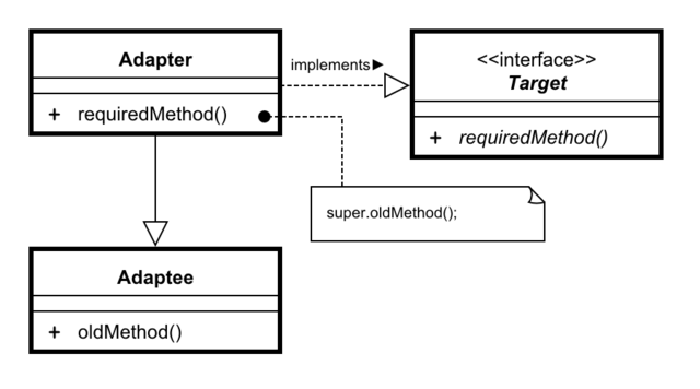 Fileadapter using inheritance uml class diagramg wikimedia commons other resolutions 320 178 pixels ccuart Images
