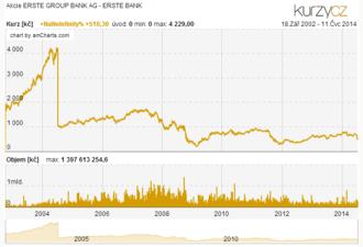 Erste Group - Aktie ERSTE GROUP BANK graph preise