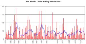 Alec Stewart - Alec Stewart's career performance graph.