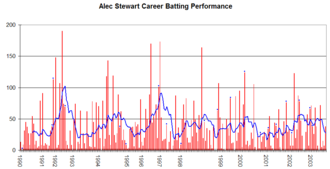 Alec Stewart - Alec Stewart's career performance graph.