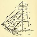 Ansted Sea Terms 1898 - Fore sails and head sails of a square rigged ship.jpg