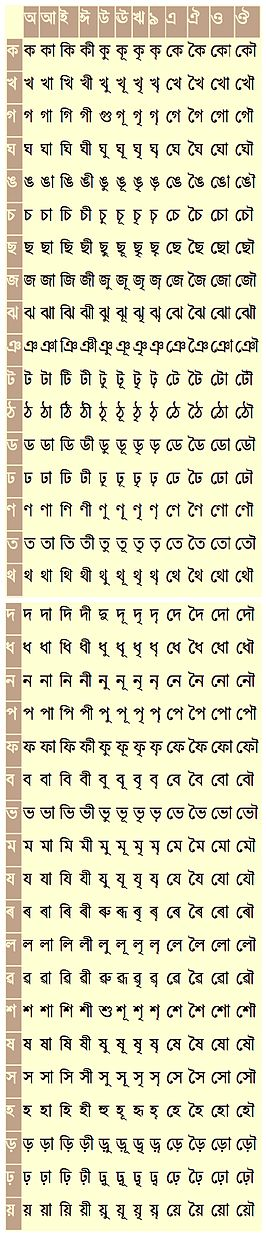 Assamese alphabet - Wikipedia