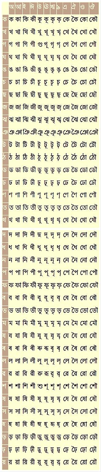Assamese alphabet - Asamiya vowel diacritics.