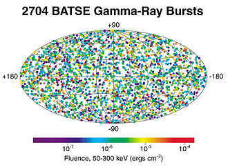 Gamma-ray burst - Positions on the sky of all gamma-ray bursts detected during the BATSE mission. The distribution is isotropic, with no concentration towards the plane of the Milky Way, which runs horizontally through the center of the image.