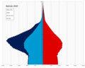 Bahrain single age population pyramid 2020.png
