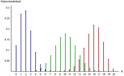 Wahrscheinlichkeitsfunktion der Binomialverteilung