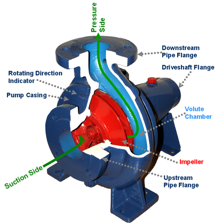 Centrifugal pump wikiwand cutaway view of centrifugal pump ccuart Image collections