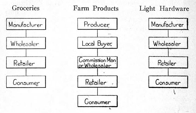 Supply Chain Flow Chart: Channels of distribution for various lines of goods 1915.jpg ,Chart