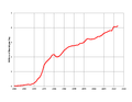 China Oil Production.png