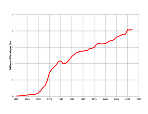 Petroleum industry in China - Chinese oil production 1960-2015