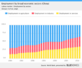 China employment by economic sectors.png
