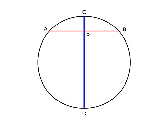 Arc (geometry) - Image: Circle with some chords