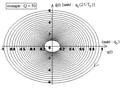 Circuit R L C série fermé sur un interrupteur - réponse pseudo-périodique en q - portrait de phase.png