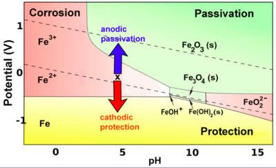 Introduction to inorganic chemistryredox stability and redox color coded fe pourbaixg ccuart Image collections