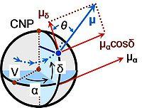 Proper motion - Wikipedia, the free encyclopedia