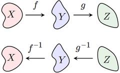 The inverse of g o ƒ is ƒ–1 o g–1.
