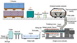 Die forming (plastics) - Extrusion line for plastic laces