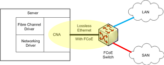 """Fibre Channel over Ethernet - """"Converged"""" network adapter"""