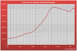 Evolución demográfica de Madrid entre 1900 y 2006