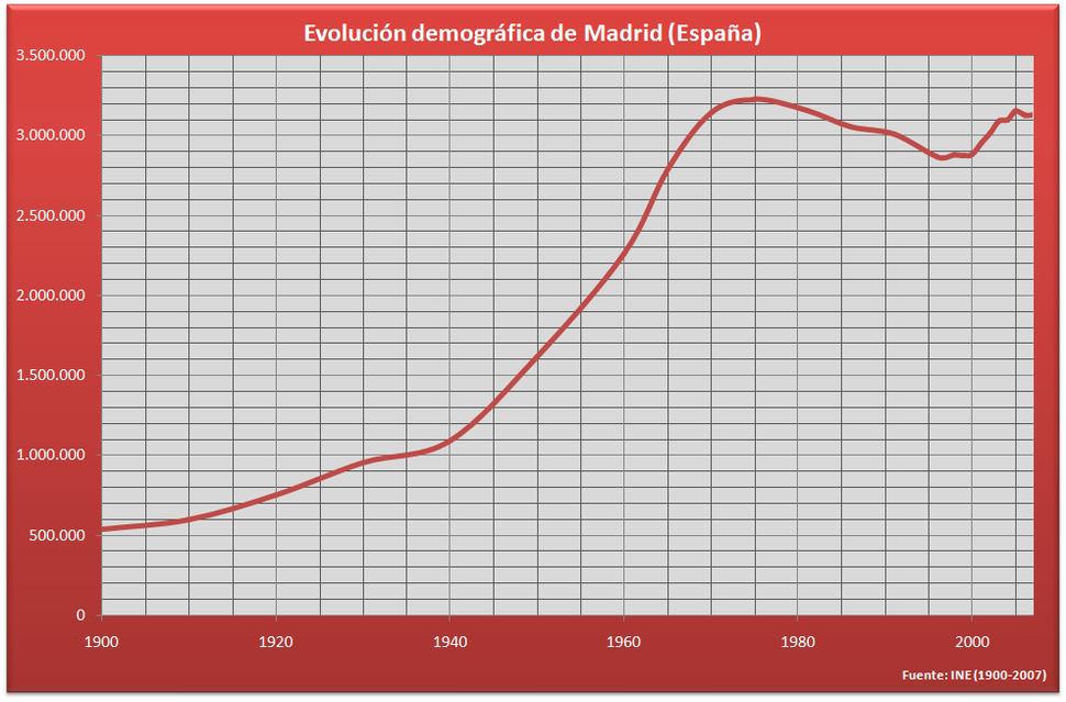Demografía Madrid (España)
