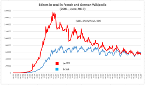 Editors in French and German Wikipedia (total) (June 2019).png