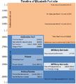 Elizabeth Fort Cork Timeline.png
