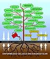Enfermedad Celíaca - árbol de complicaciones.2.jpg