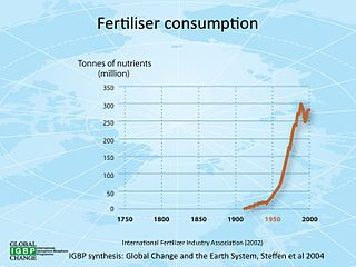 History of fertilizer