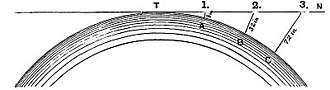 Bedford Level experiment - Earth's rate of curvature as shown in Zetetic Astronomy. Vertical exaggeration 1000x.