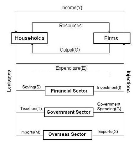 Income Statement Flow Chart: Five Sector Circular Flow of Income Model.jpg - Wikimedia Commons,Chart
