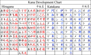 Kana - Development of hiragana and katakana